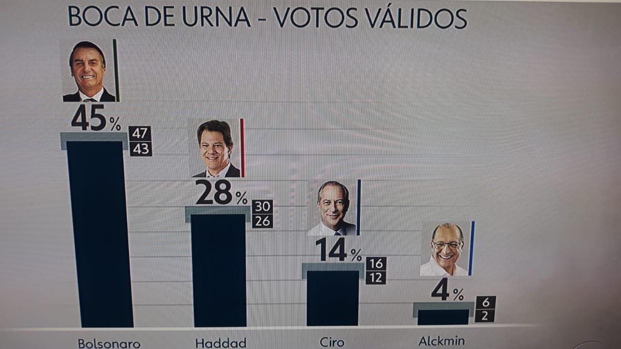 Bolsonaro passa para segundo turno com 46% dos votos. Foto/Captura de Tela/Globo