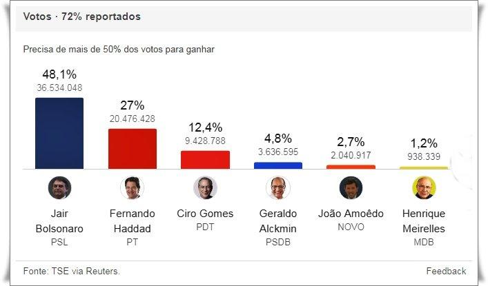Bolsonaro passa para segundo turno - foto2. Foto/Captura