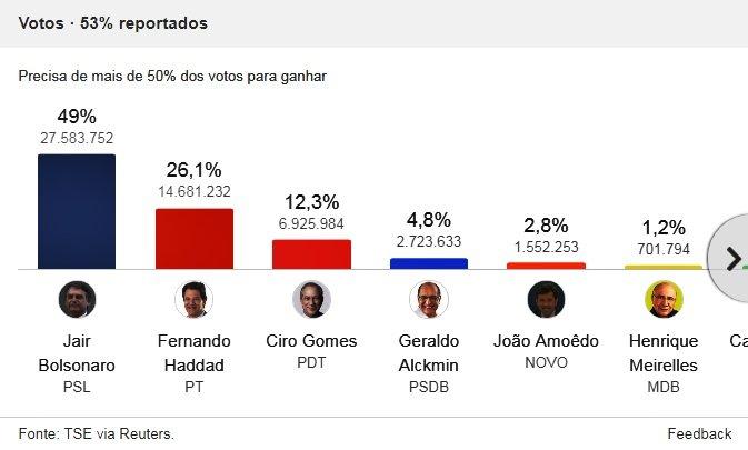 Bolsonaro passa para segundo turno, Foto/Captura