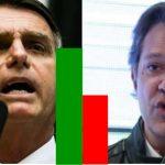 Bolsonaro tem 16% de vantagem segundo turno com 58% dos votos. Foto/Montagem