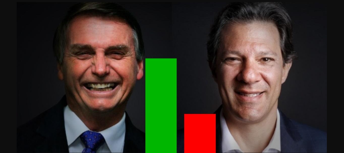 Bolsonaro a frente de Haddad no Ibope - Pesquisa Ibope segundo turno - Foto/Ilustração