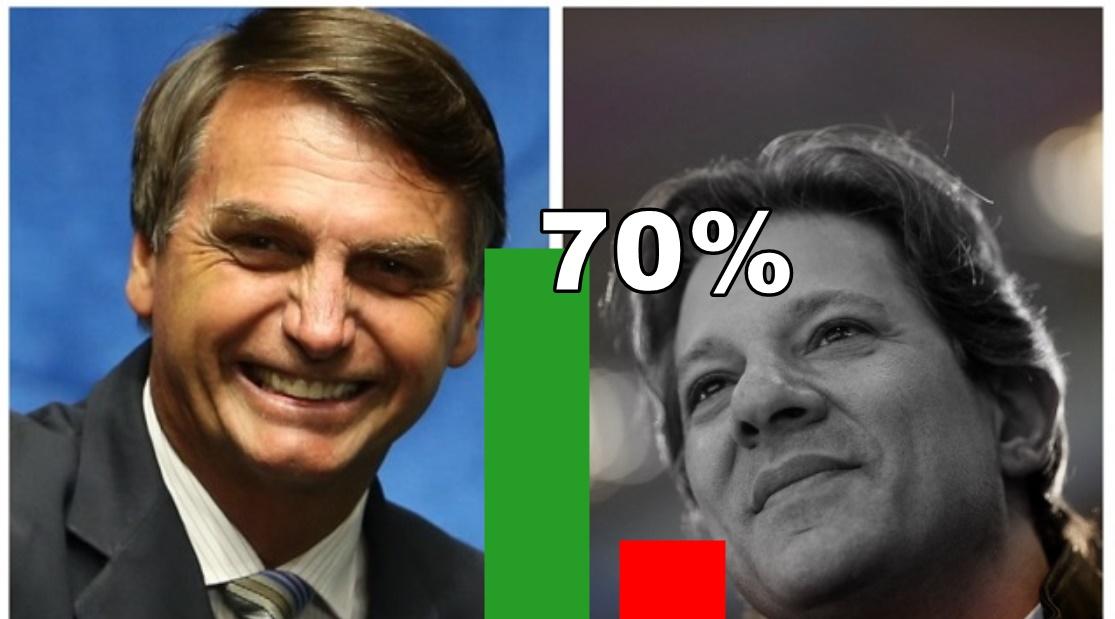 Paraná pesquisa traz Bolsonaro com 70% dos votos em MG e SP - Foto/Divulgação