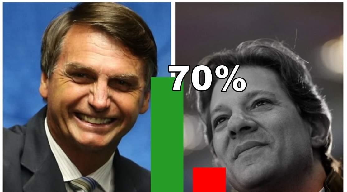 Paraná Pesquisa traz Bolsonaro com 70% dos votos válidos em São Paulo - Foto/Ilustração
